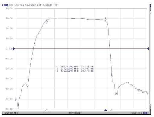 Amplificador con filtro LTE y rechazo 4G para antenas