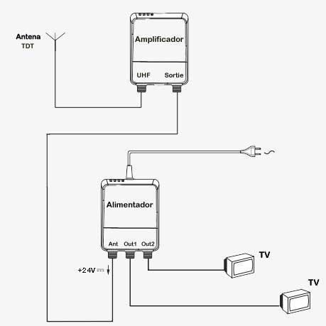 Esquema instalacion antena UHF