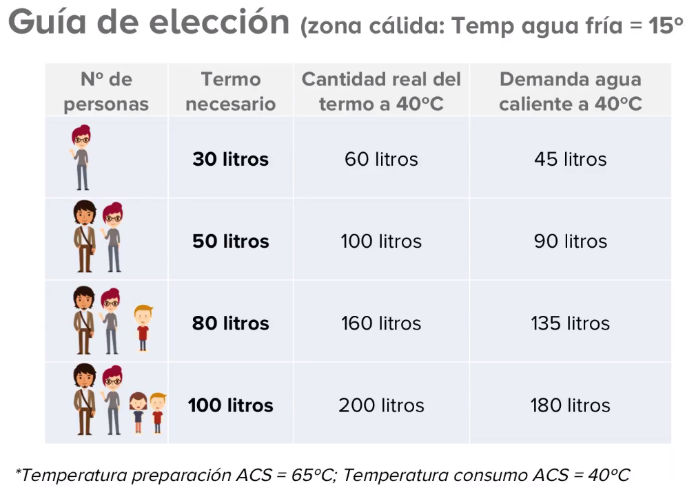 Capacidad del termo eléctrico por persona para zona cálida